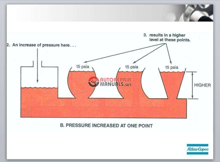 Atlas Copco Basic Hydraulics Training