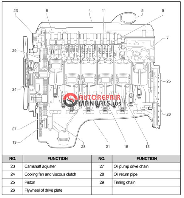 Free Download  Ssangyong Rodius A149 Service Manual  G32d